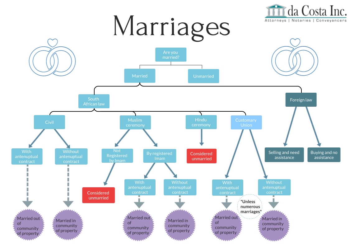 Marriages-Flow-Chart (6)